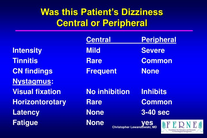 Was this Patient's Dizziness
