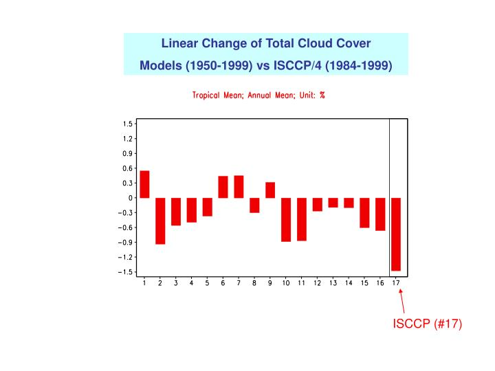 Linear Change of Total Cloud Cover