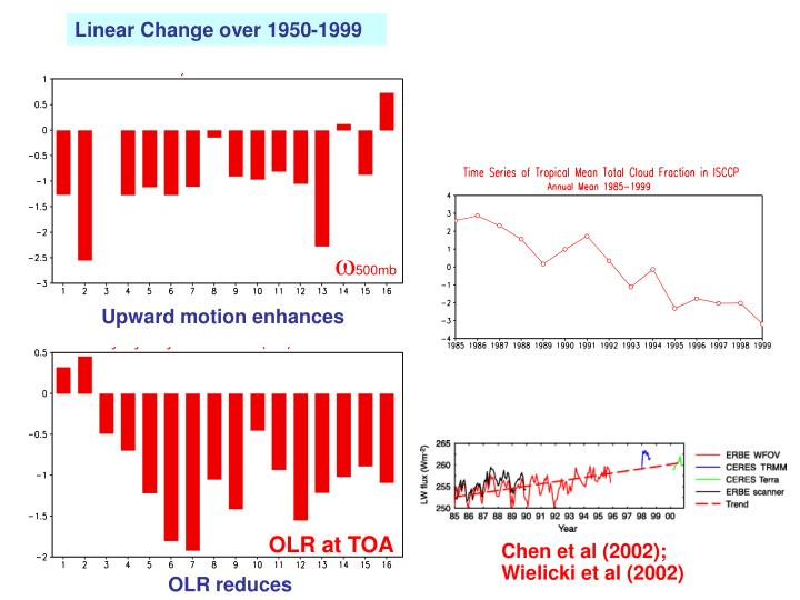 Linear Change over 1950-1999