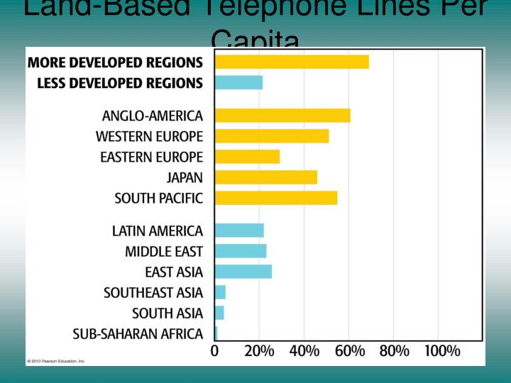 Land-Based Telephone Lines Per Capita