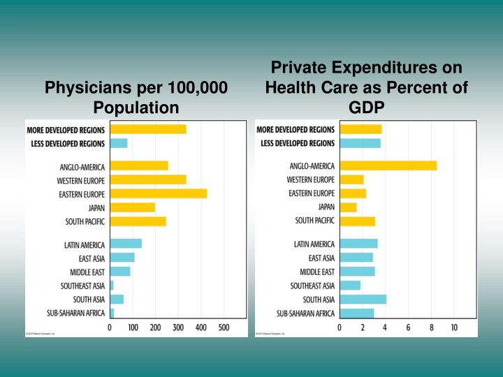 Physicians per 100,000 Population