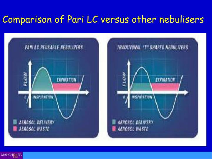Comparison of Pari LC versus other nebulisers