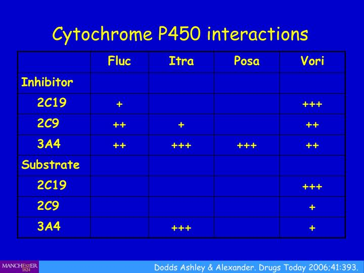 Cytochrome P450 interactions