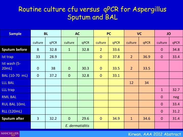 Routine culture cfu versus  qPCR for Aspergillus