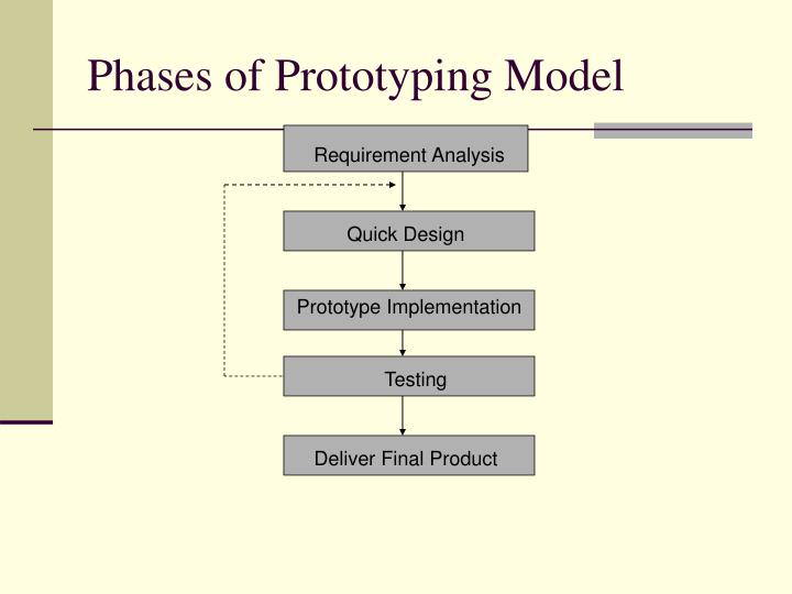 Phases of Prototyping Model