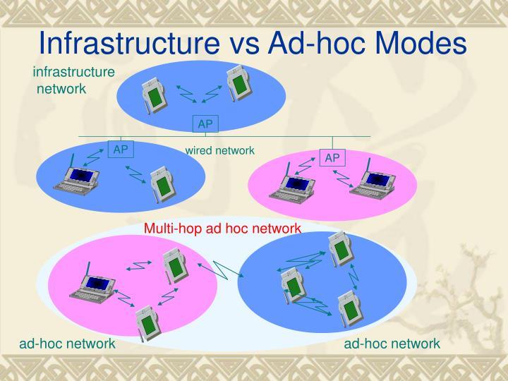 Infrastructure vs Ad-hoc Modes