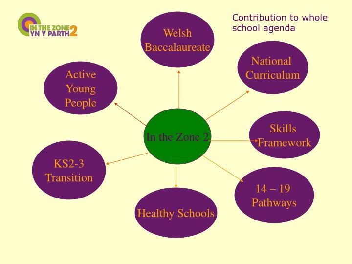 Contribution to whole school agenda