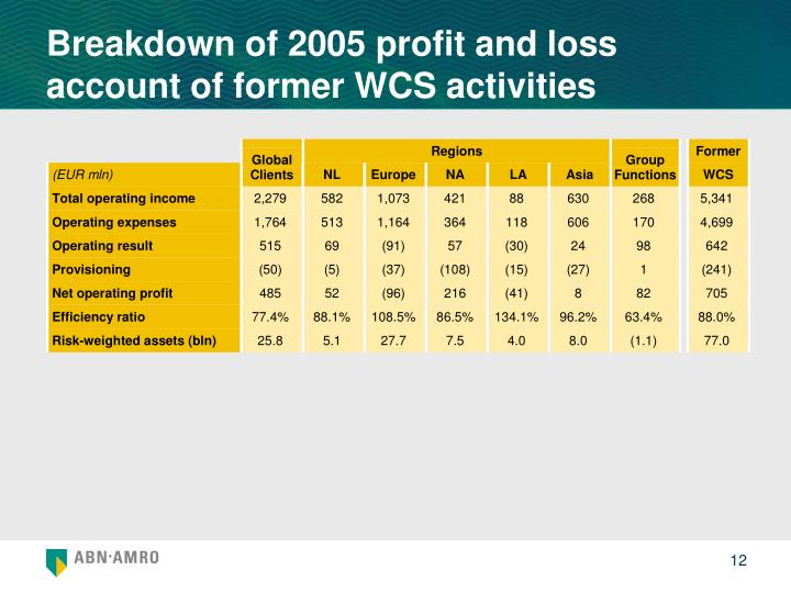 Breakdown of 2005 profit and loss account of former WCS activities