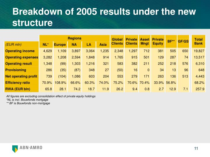 Breakdown of 2005 results under the new structure