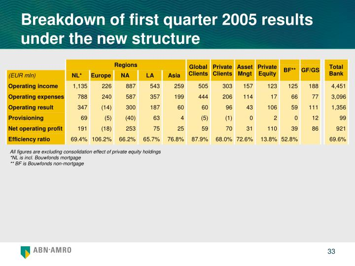 Breakdown of first quarter 2005 results under the new structure