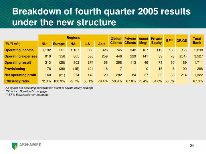 Breakdown of fourth quarter 2005 results under the new structure