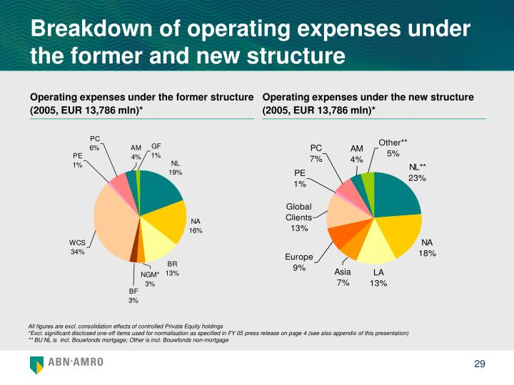 Breakdown of operating expenses under the former and new structure