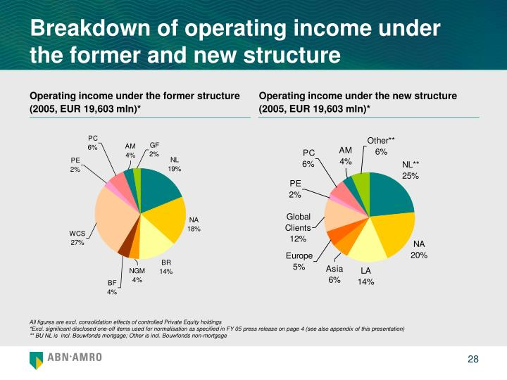 Breakdown of operating income under the former and new structure