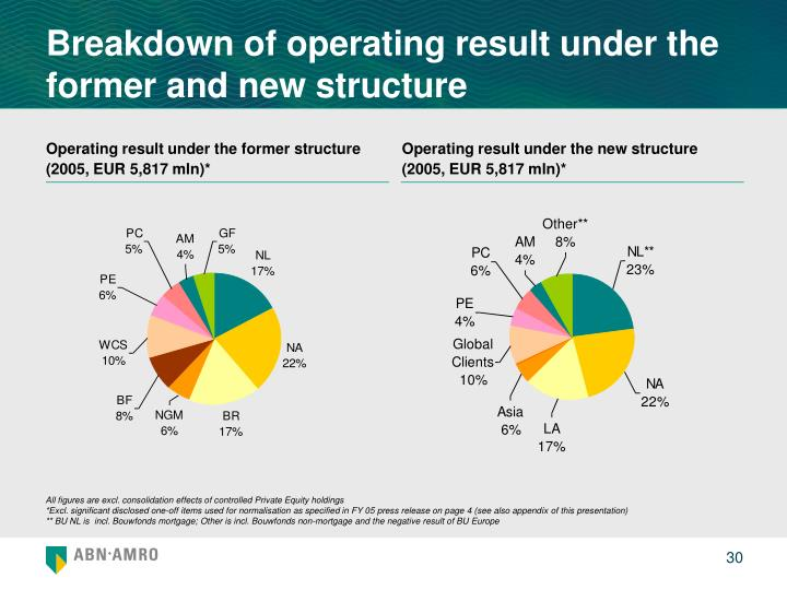 Breakdown of operating result under the former and new structure