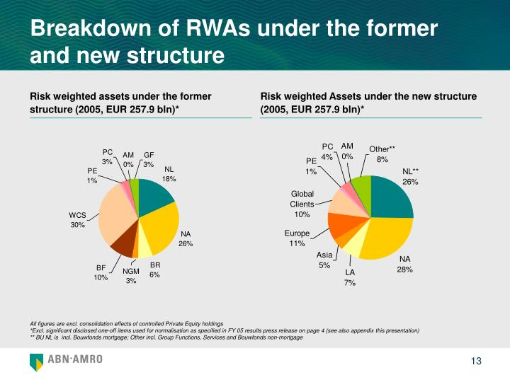 Breakdown of RWAs under the former and new structure