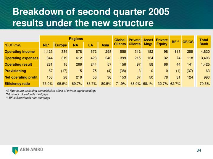 Breakdown of second quarter 2005 results under the new structure