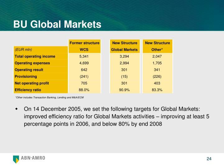 BU Global Markets