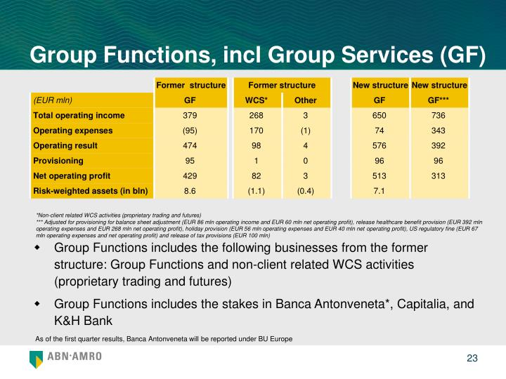 Group Functions, incl Group Services (GF)