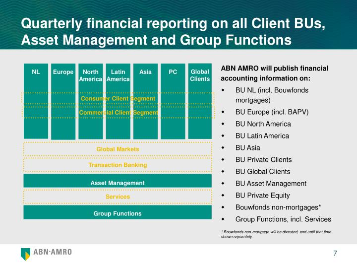 ABN AMRO will publish financial accounting information on: