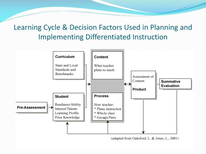 Learning Cycle & Decision Factors Used in Planning and Implementing Differentiated Instruction