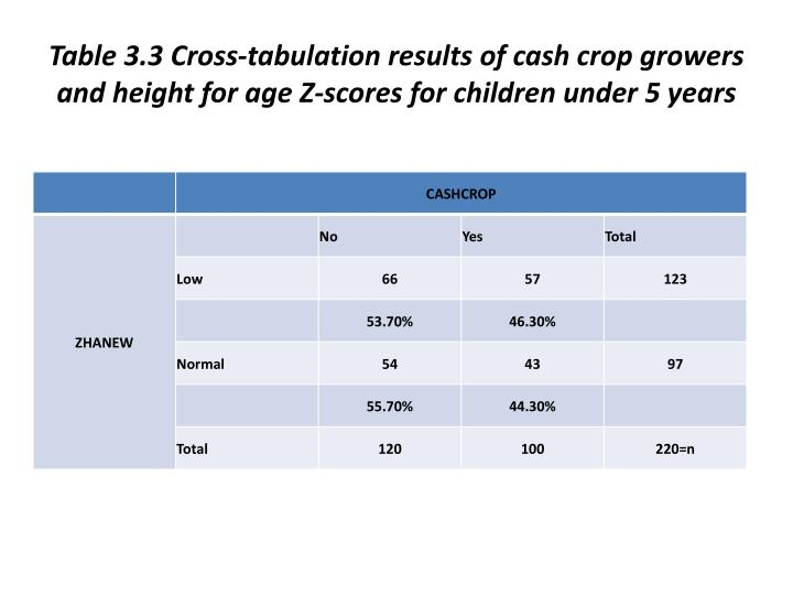 Table 3.3 Cross-tabulation results of cash crop growers and height for age Z-scores for children under 5 years