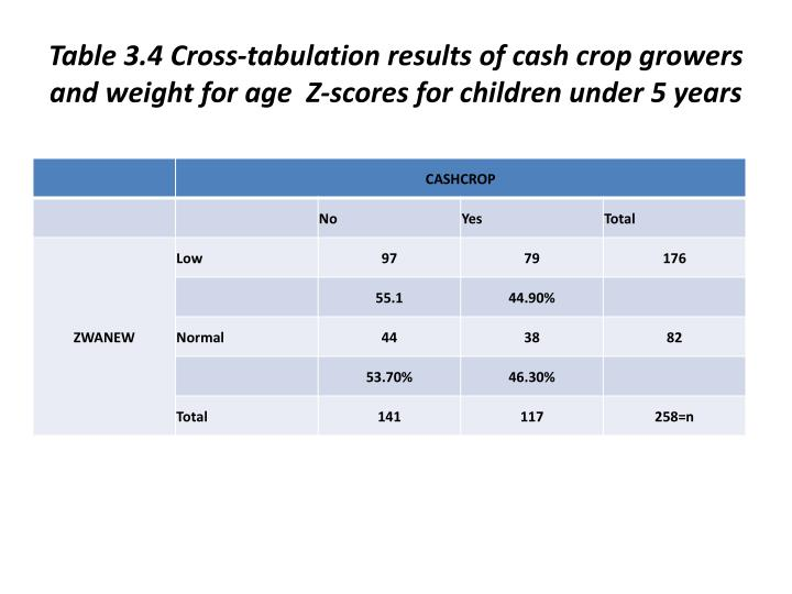 Table 3.4 Cross-tabulation results of cash crop growers and weight for age  Z-scores for children under 5 years