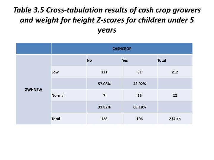 Table 3.5 Cross-tabulation results of cash crop growers and weight for height Z-scores for children under 5 years