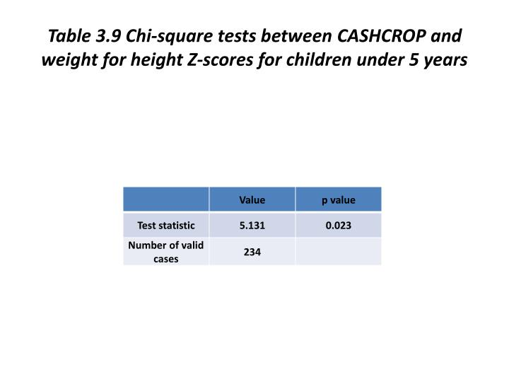 Table 3.9 Chi-square tests between CASHCROP and weight for height Z-scores for children under 5 years