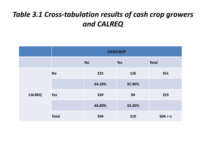 Table 3.1 Cross-tabulation results of cash crop growers and CALREQ