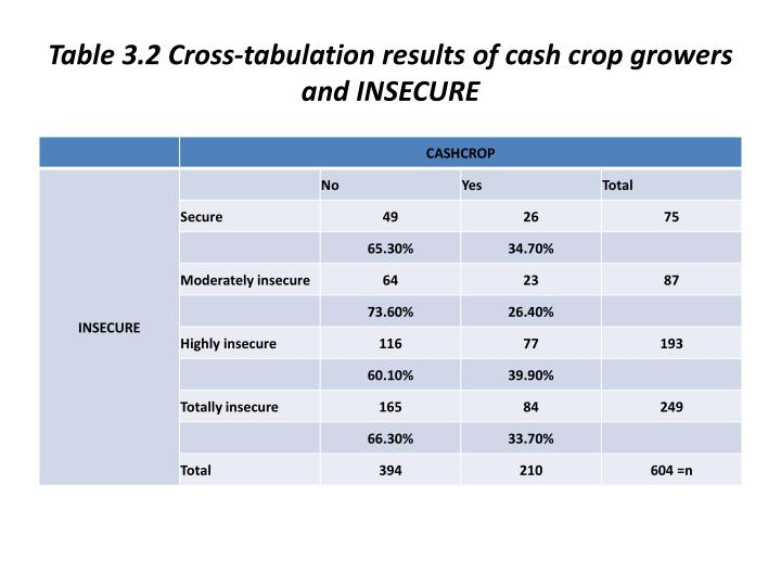 Table 3.2 Cross-tabulation results of cash crop growers and INSECURE