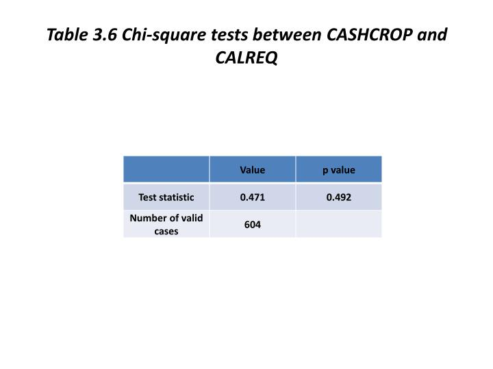 Table 3.6 Chi-square tests between CASHCROP and CALREQ