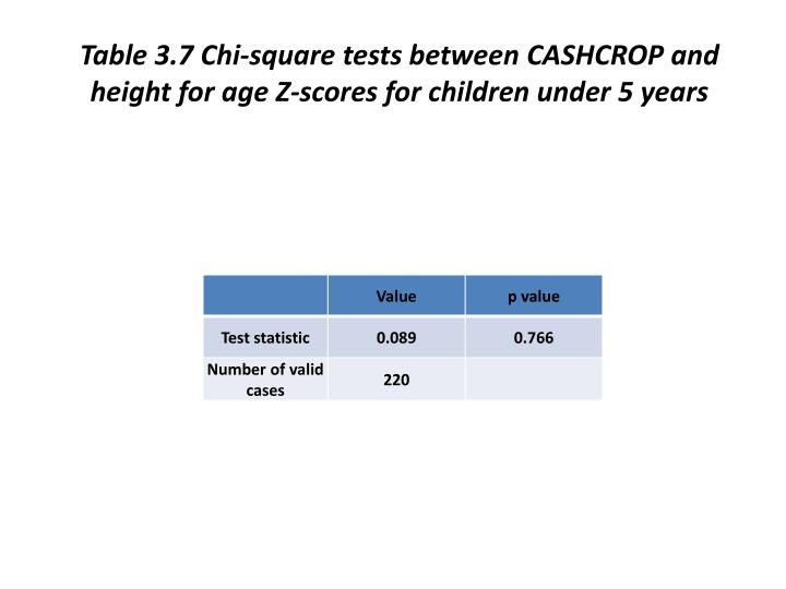 Table 3.7 Chi-square tests between CASHCROP and height for age Z-scores for children under 5 years