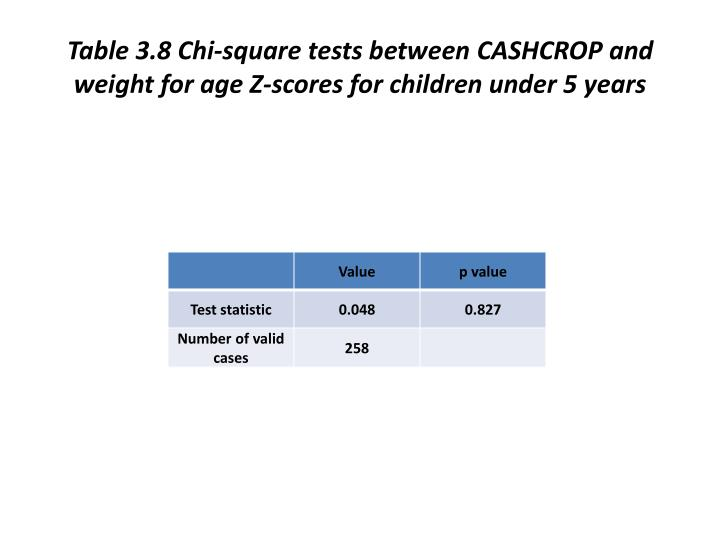Table 3.8 Chi-square tests between CASHCROP and weight for age Z-scores for children under 5 years