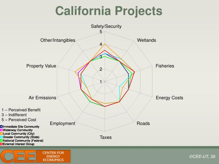 California Projects