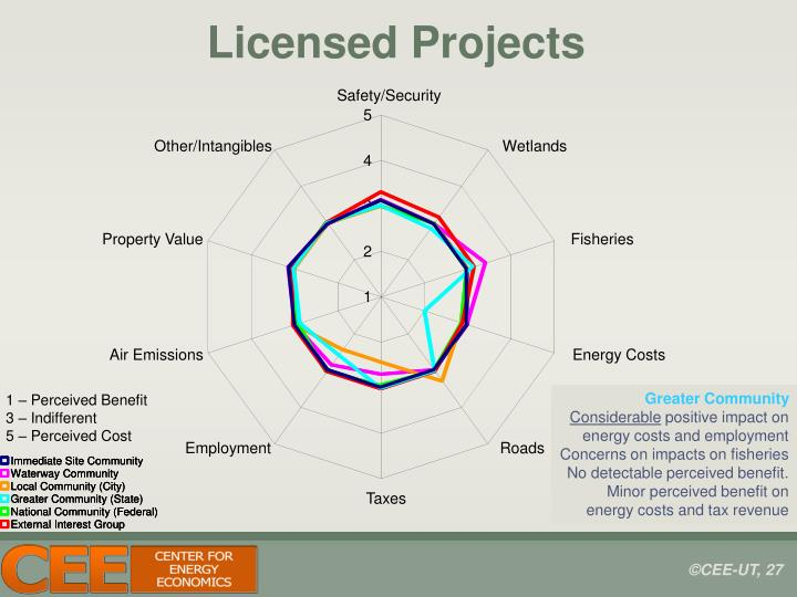 Licensed Projects