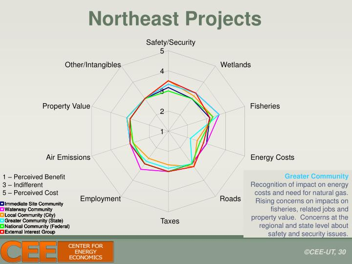 Northeast Projects
