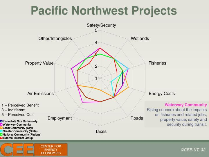 Pacific Northwest Projects