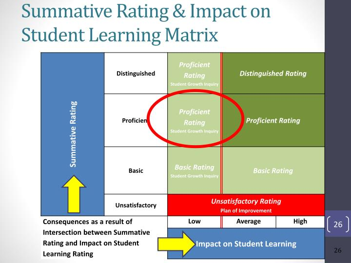 Summative Rating & Impact on Student Learning Matrix