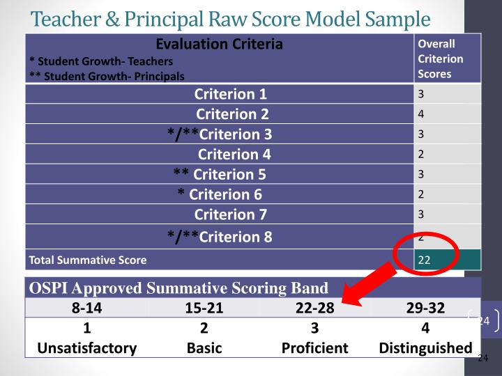 Teacher & Principal Raw Score Model Sample