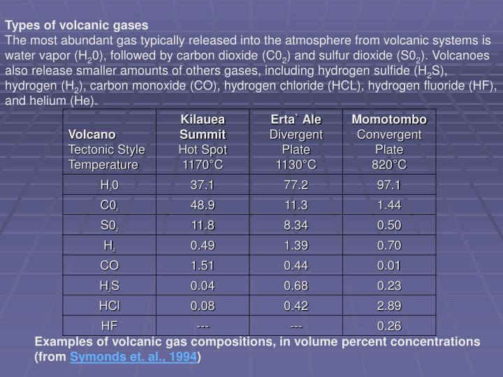 Types of volcanic gases