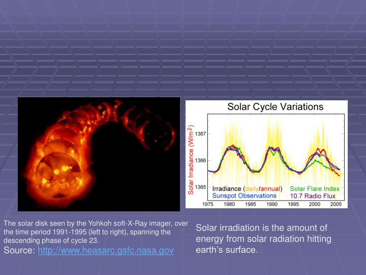 The solar disk seen by the Yohkoh soft-X-Ray imager, over the time period 1991-1995 (left to right), spanning the descending phase of cycle 23.