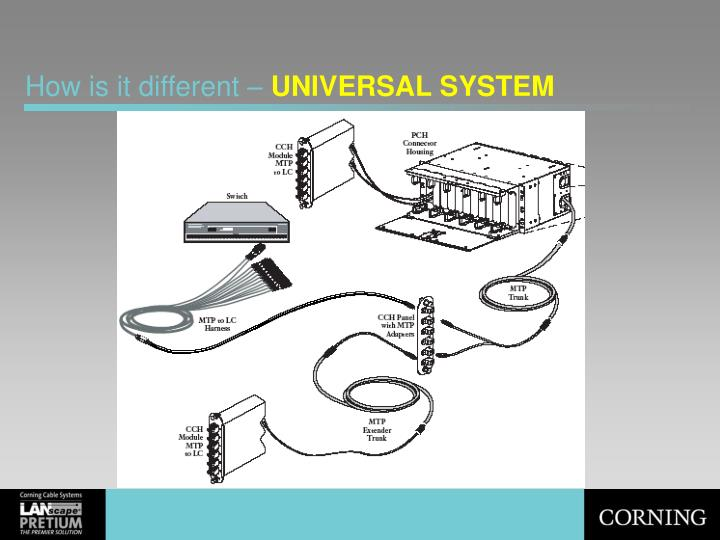 How is it different universal system