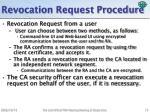 revocation request procedure