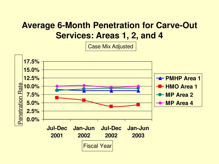 Average 6-Month Penetration for Carve-Out Services: Areas 1, 2, and 4