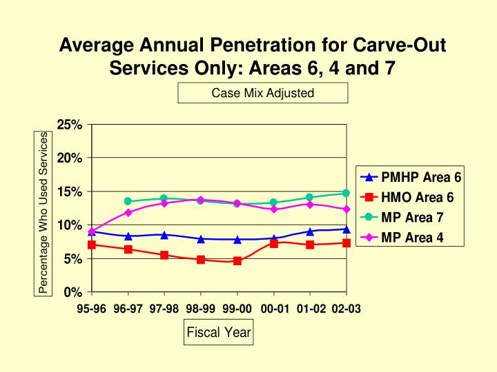 Average Annual Penetration for Carve-Out Services Only: Areas 6, 4 and 7