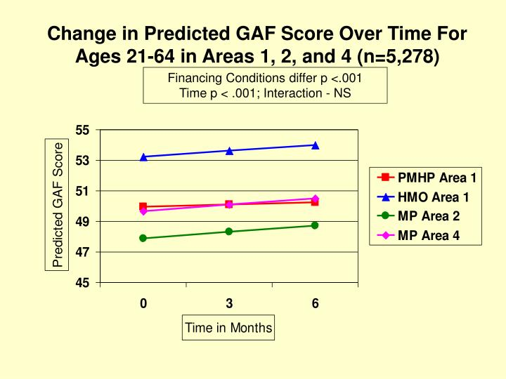 Change in Predicted GAF Score Over Time For Ages 21-64 in Areas 1, 2, and 4 (n=5,278)