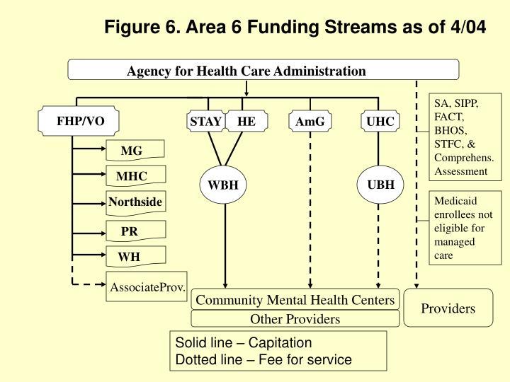 Figure 6. Area 6 Funding Streams as of 4/04
