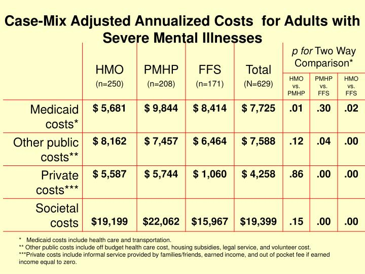 Case-Mix Adjusted Annualized Costs  for Adults with Severe Mental Illnesses