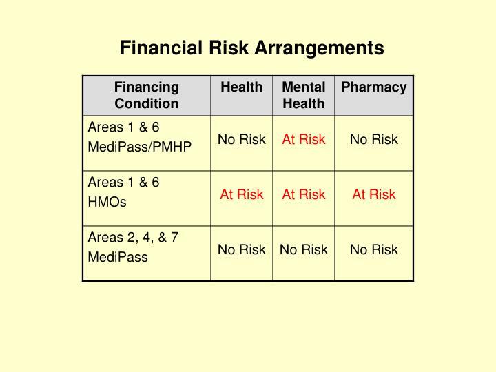 Financial Risk Arrangements