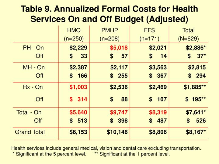 Table 9. Annualized Formal Costs for Health  Services On and Off Budget (Adjusted)